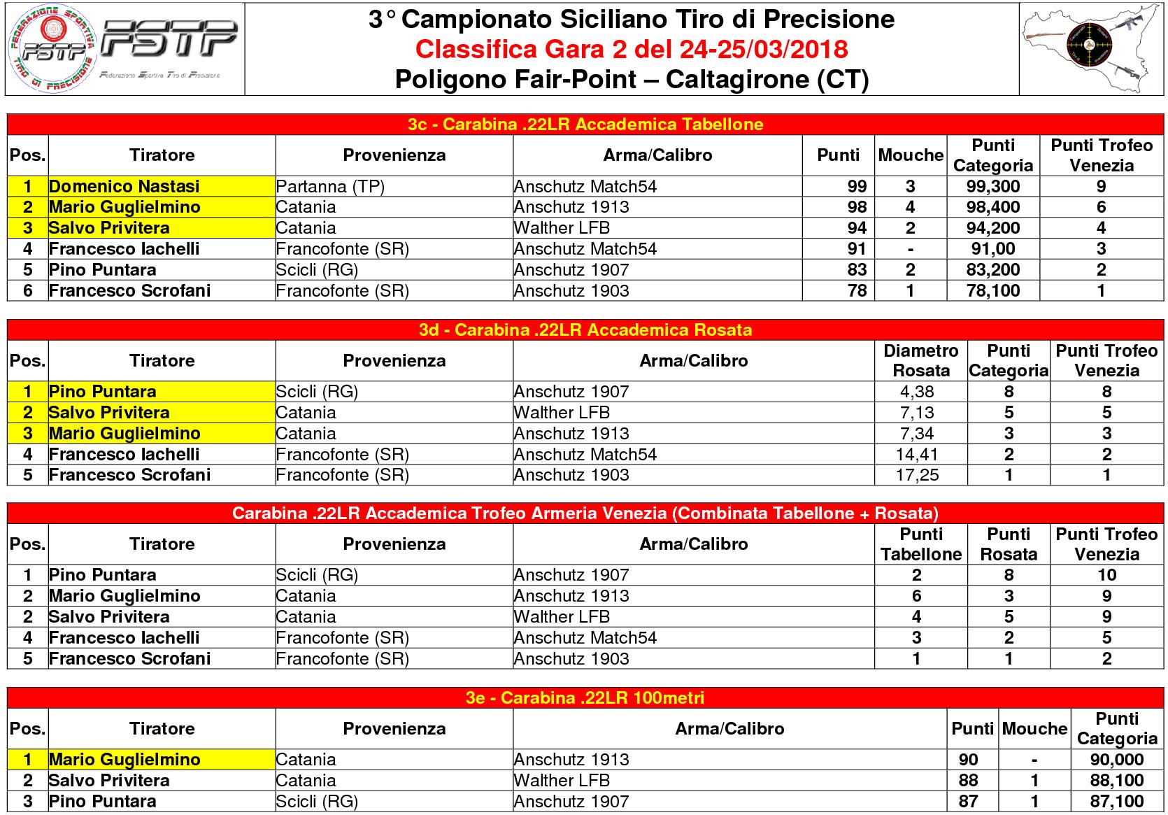 Classifica Gara 23