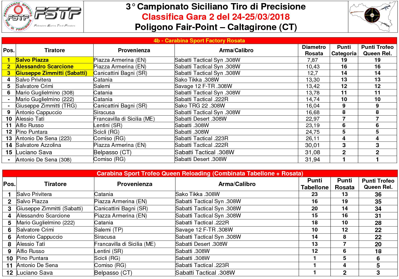 Classifica Gara 25