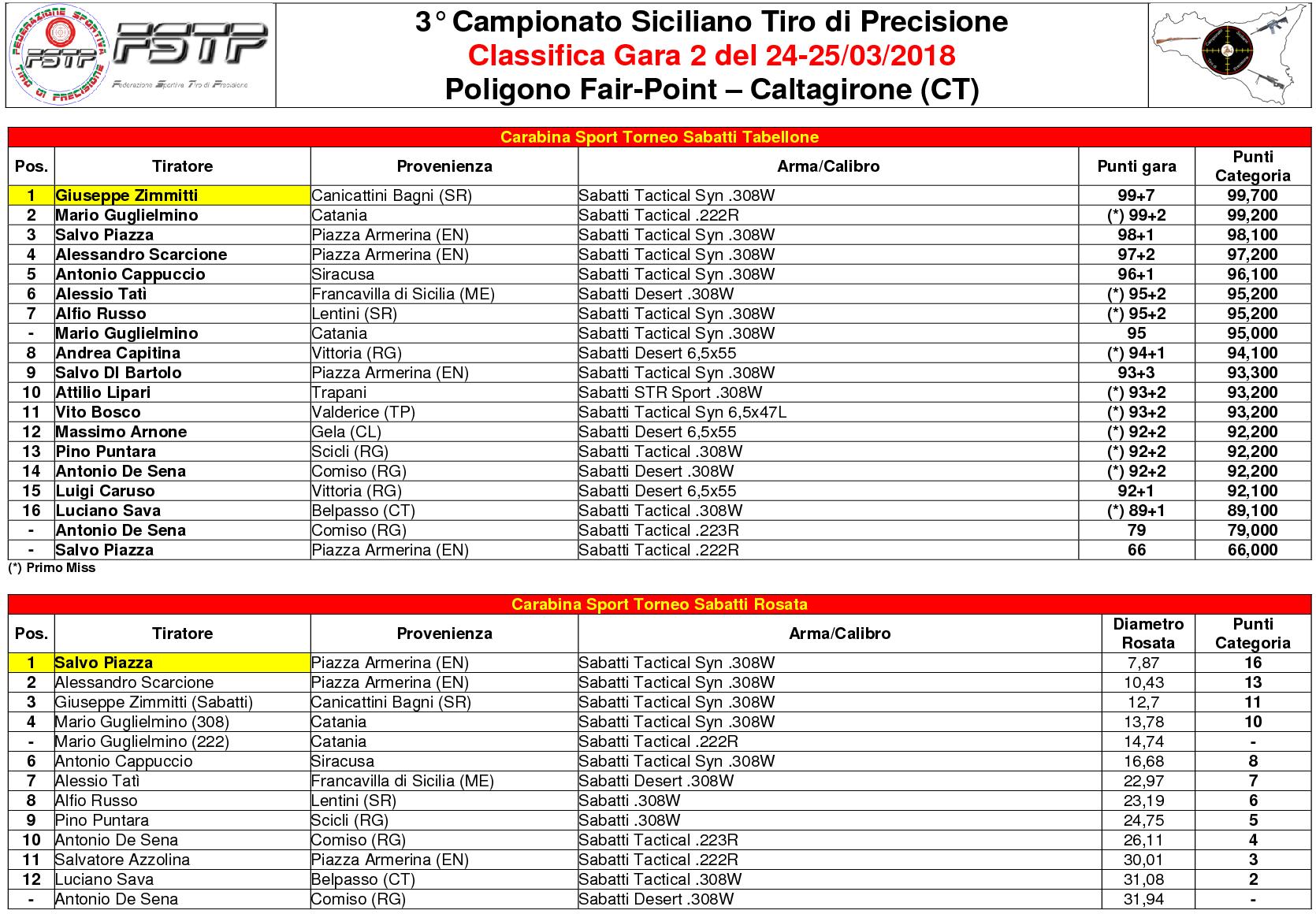 Classifica Gara 26