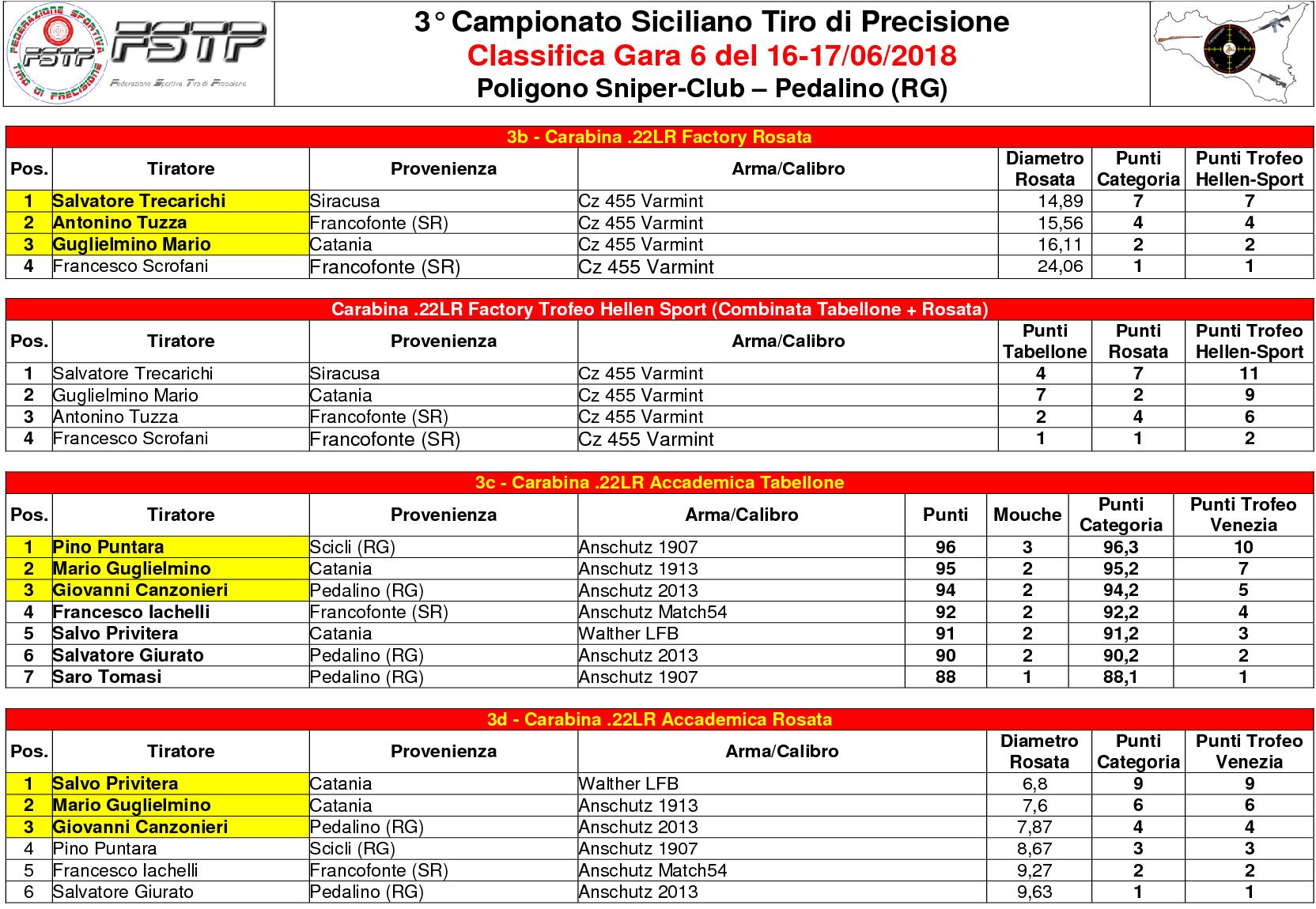 Classifica Gara 62