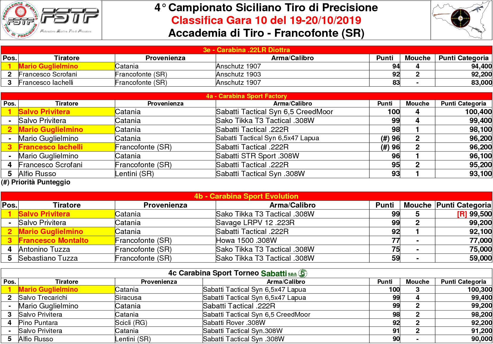 Classifica Gara 103(1)