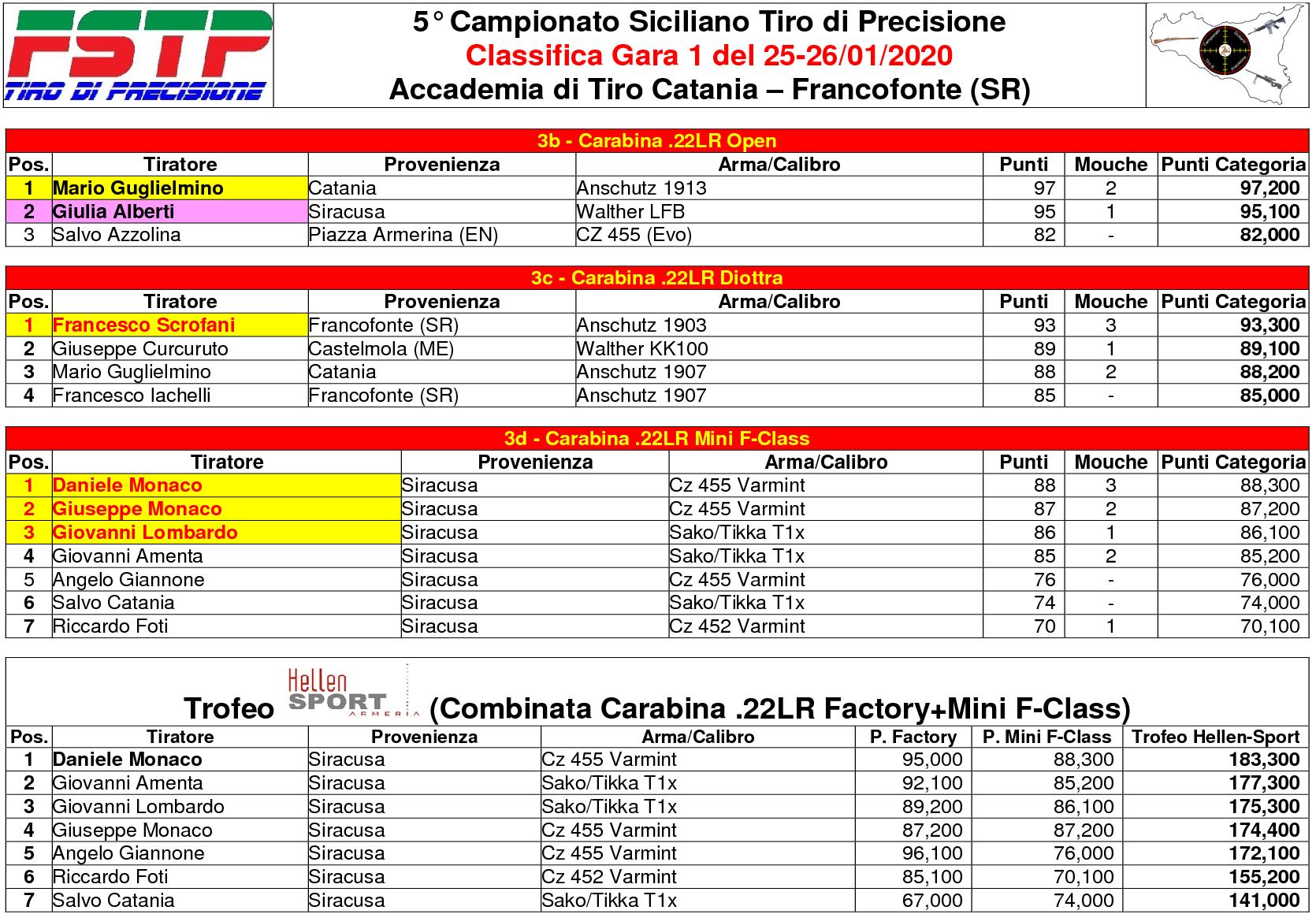 Classifica Gara 13