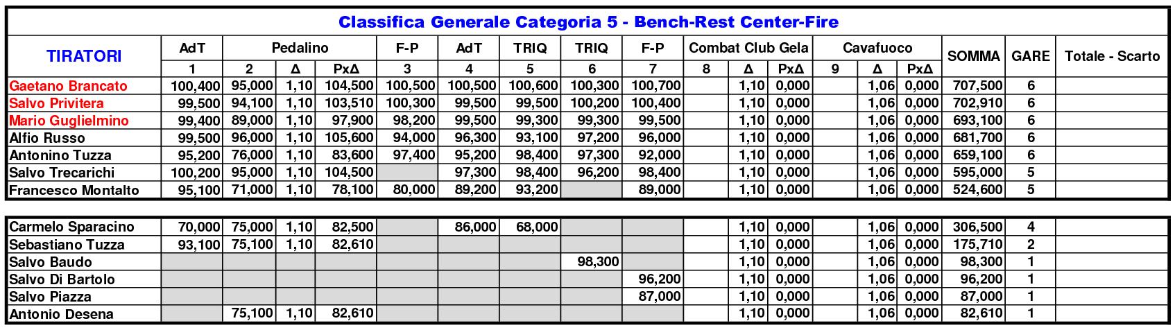 Classifica Generale 202011
