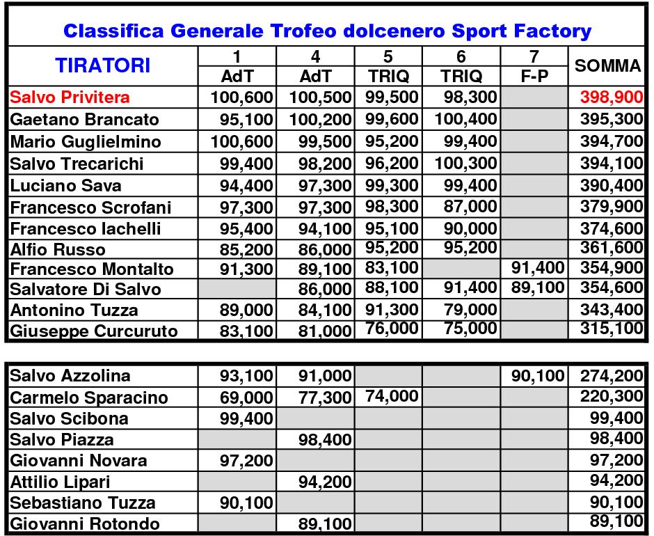 Classifica Generale 202012