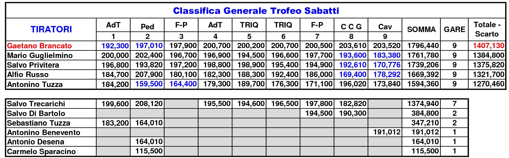 Classifica Generale 202014