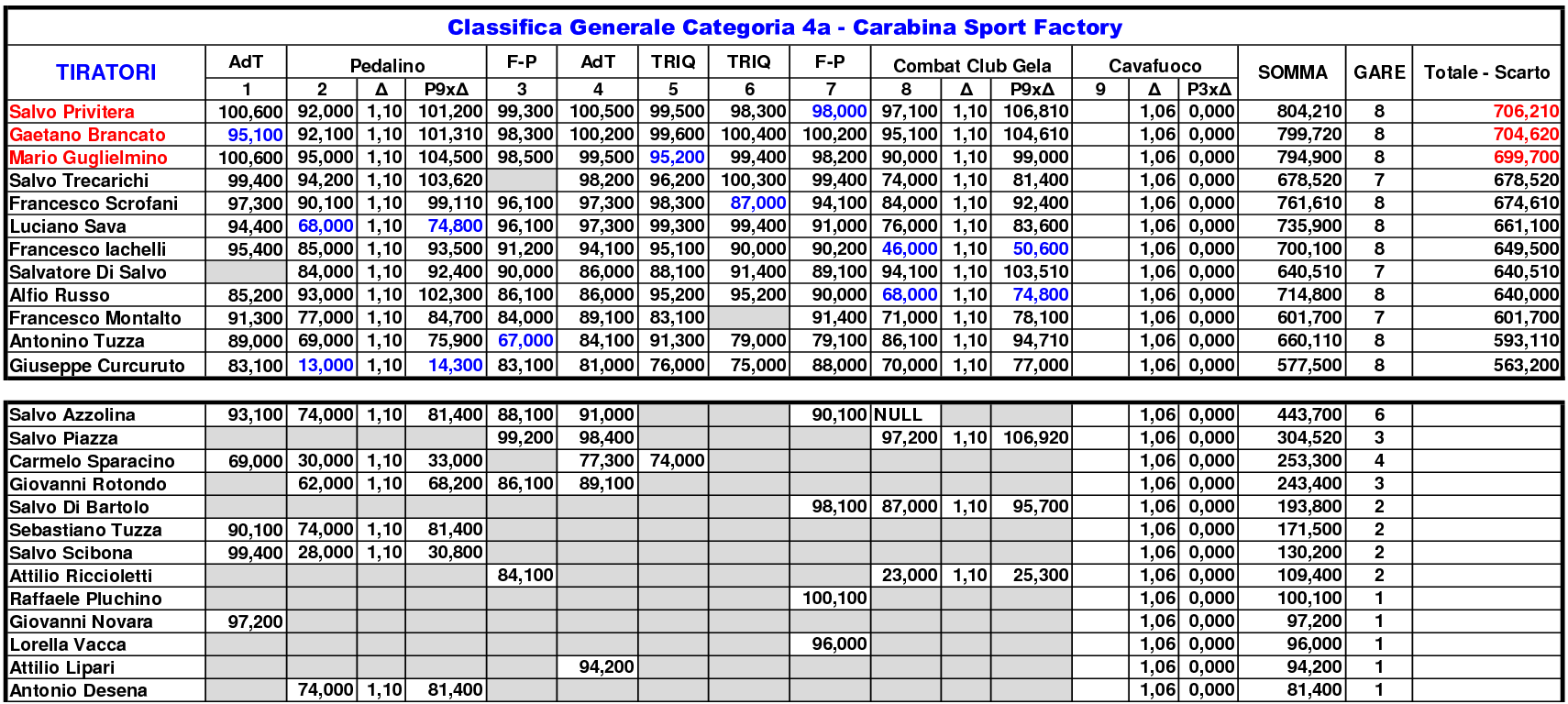 Classifica Generale 20209