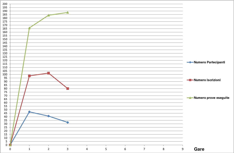 Grafico andamento quinto campionato1