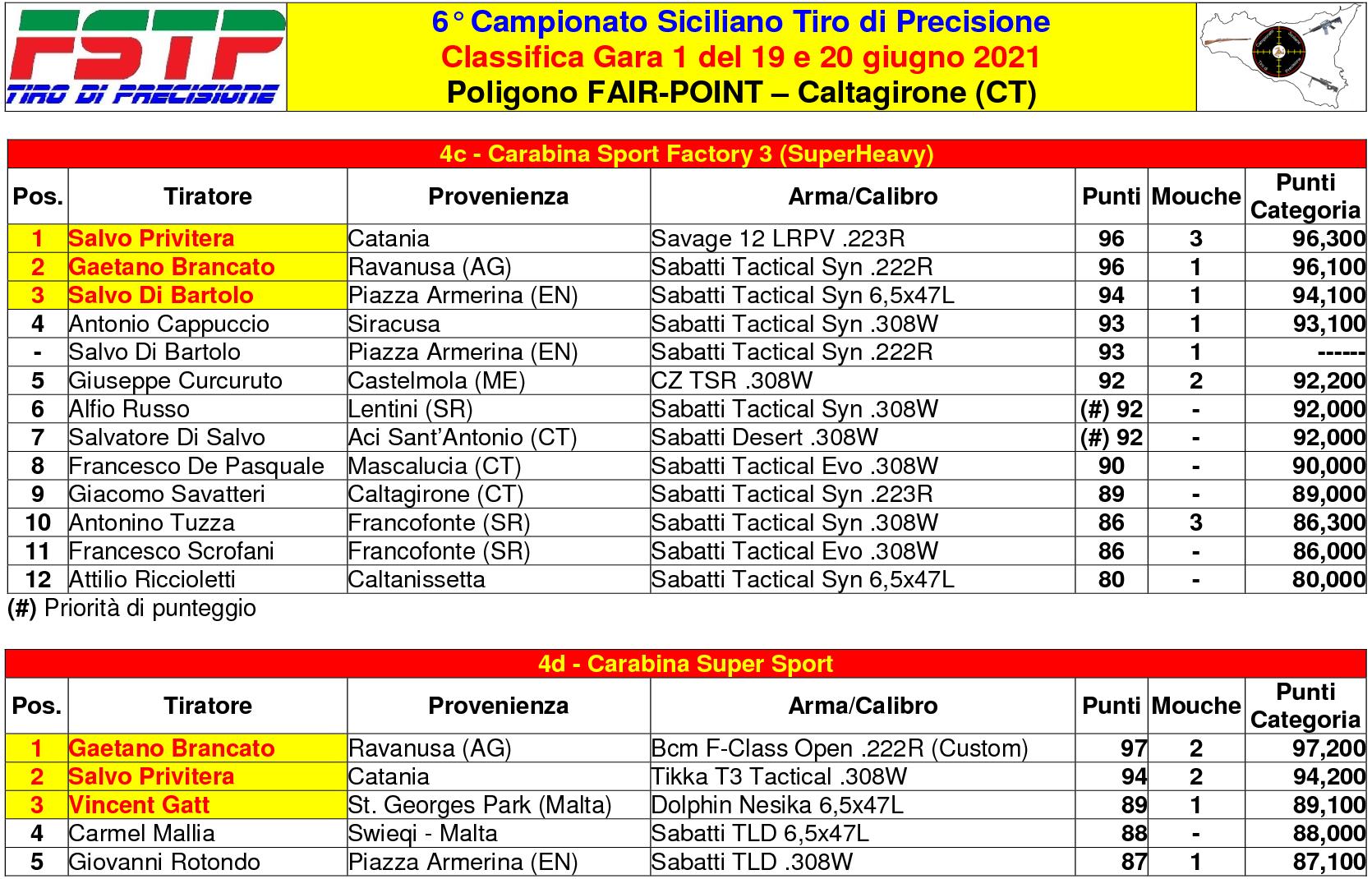 Classifica Gara 14(1)