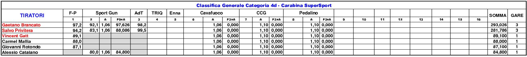 Classifica Generale 202113