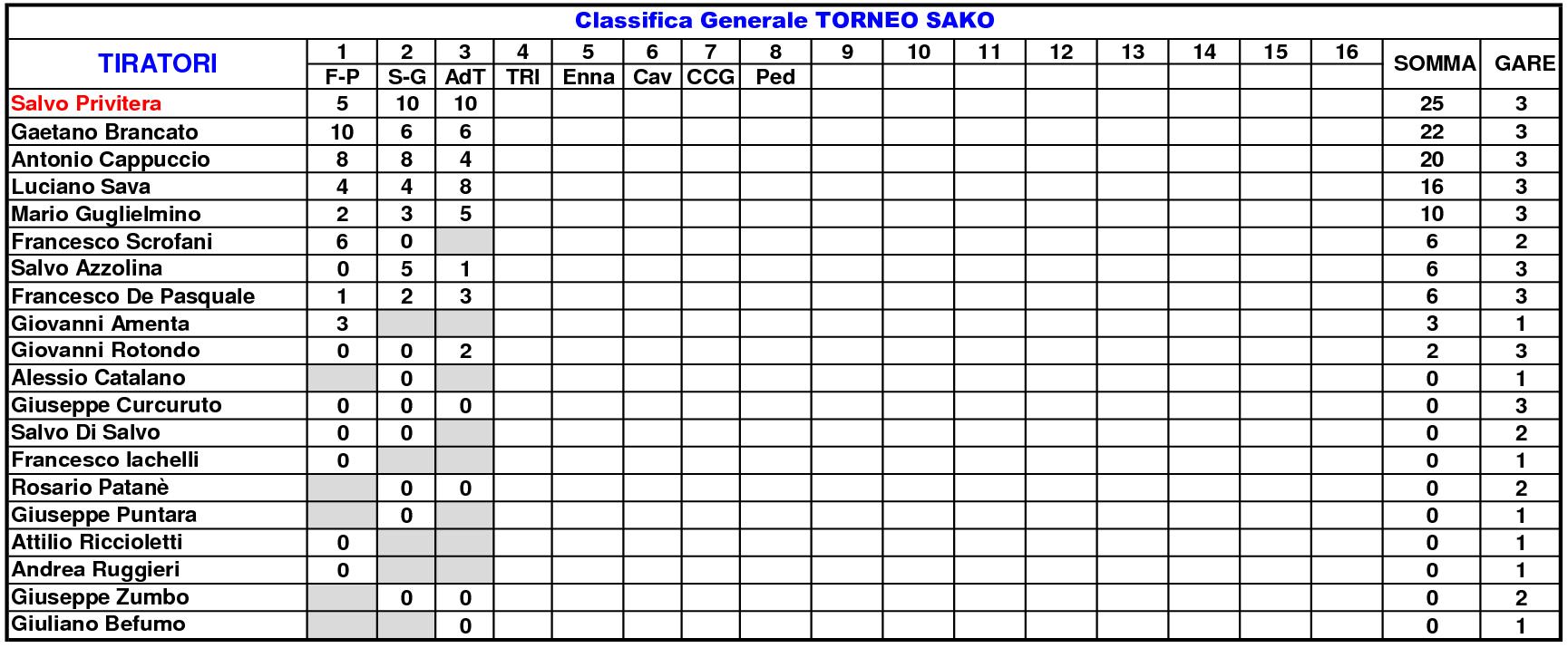 Classifica Generale 202114