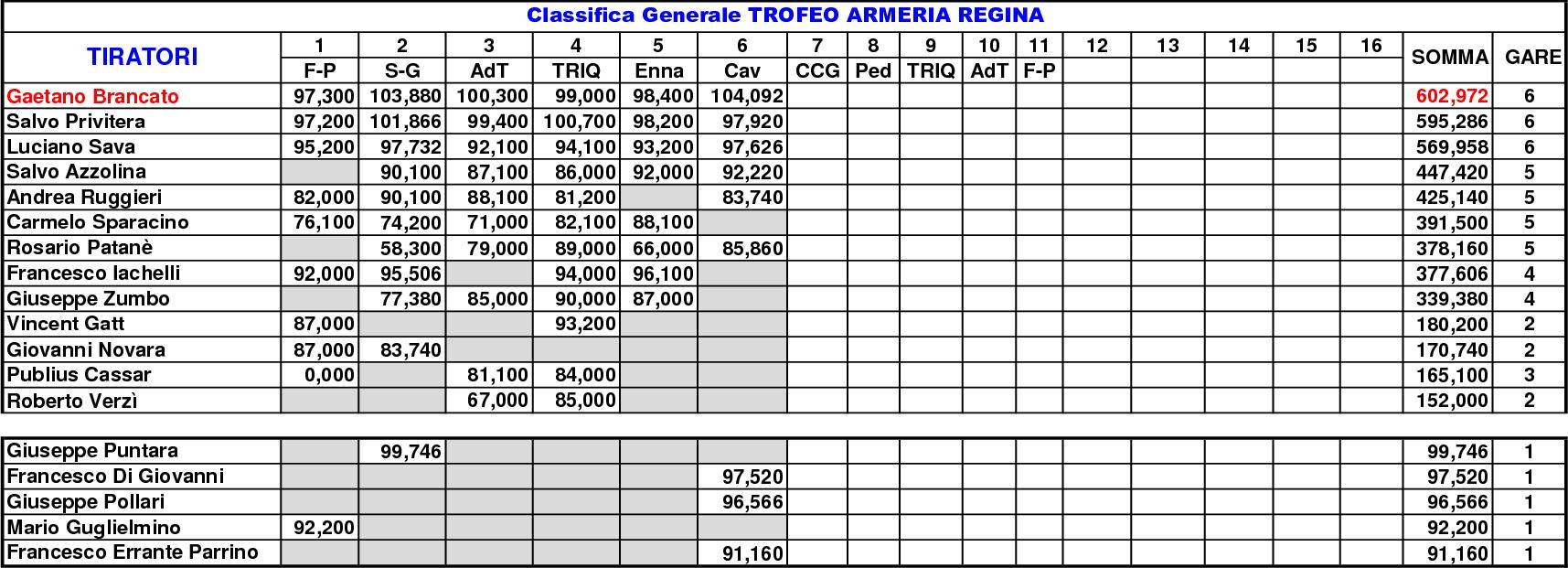 Classifica Generale 202116