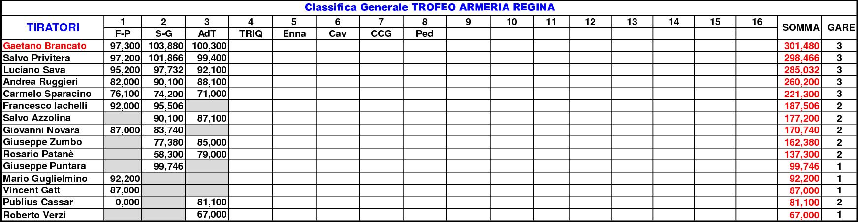 Classifica Generale 20216(2)